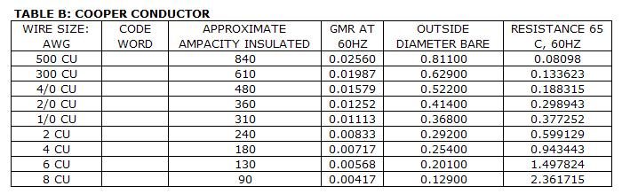 Power systems loss conductors tables shown below are some of the commonly used conductors in an electrical system conductor resistance is in per kilometer basis at 60 hz greentooth Gallery