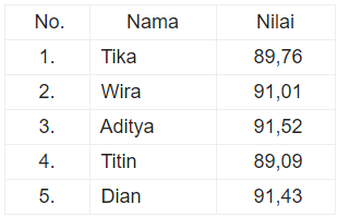 tabel nilai matematika soal numerasi