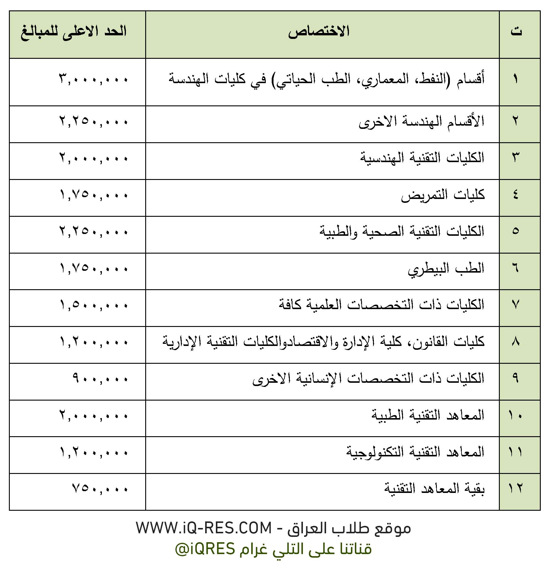 الاجور الدراسية للدراسة المسائية 2020-2021 للجامعات الحكومية في العراق %25D8%25A7%25D8%25AC%25D9%2588%25D8%25B1%2B%25D8%25A7%25D9%2584%25D9%2585%25D8%25B3%25D8%25A7%25D8%25A6%25D9%258A%2B1