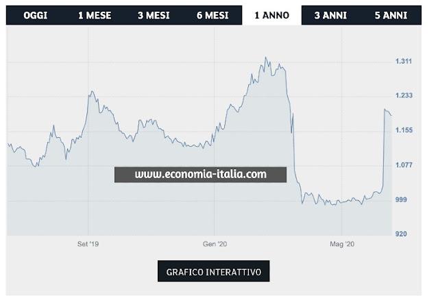 Azioni da Comprare per Investire Oggi
