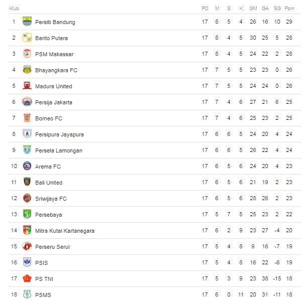 Hasil Lengkap & Klasemen Liga 1 2018 Pekan 17