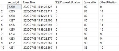 CPU Utilization for my home lab