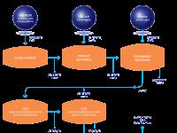 Proses Umum Pembuatan Amoniak di Pupuk Kaltim