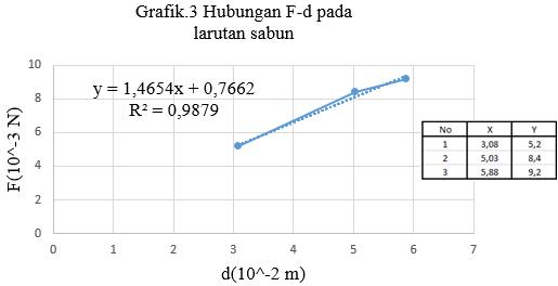 grafik tegangan permukaan larutan sabun