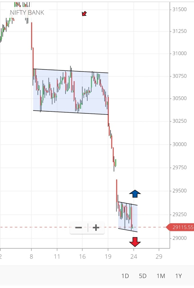 Banknifty Chart Pattern for 24 July