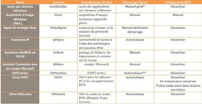 Windows 10 Mao : tableau des réglages des services pour la Mao