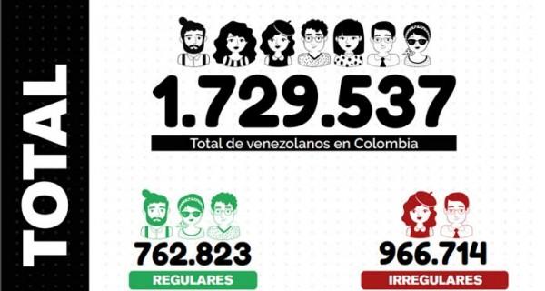 Ya hay casi un millón de refugiados ilegales de Venezuela en Colombia