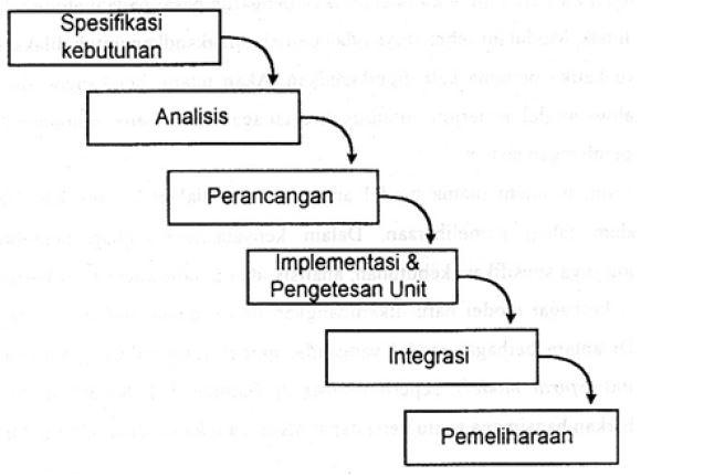 Model Pengembangan Sistem Informasi