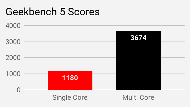 Geekbench 5 scores of Acer Swift 3 SF314-57 laptop.