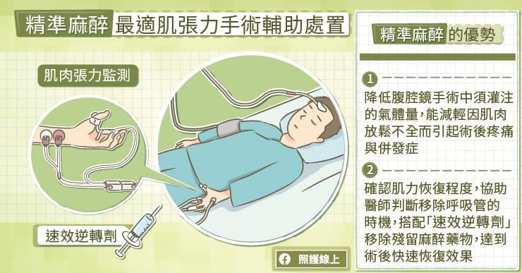精準麻醉最適肌張力手術輔助處置