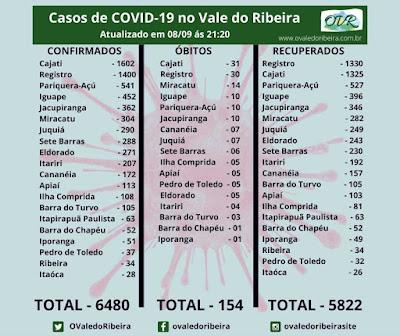 Vale do Ribeira soma 6480 casos positivos, 5822 recuperados e 154 mortes do Coronavírus - Covid-19.