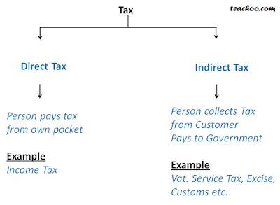 income tax slab for fy 2019 20