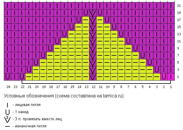 Схема каймы рукавов и низа джемпера.