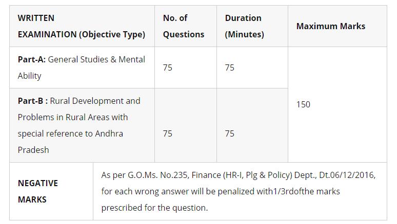 Telugu General Studies Pdf