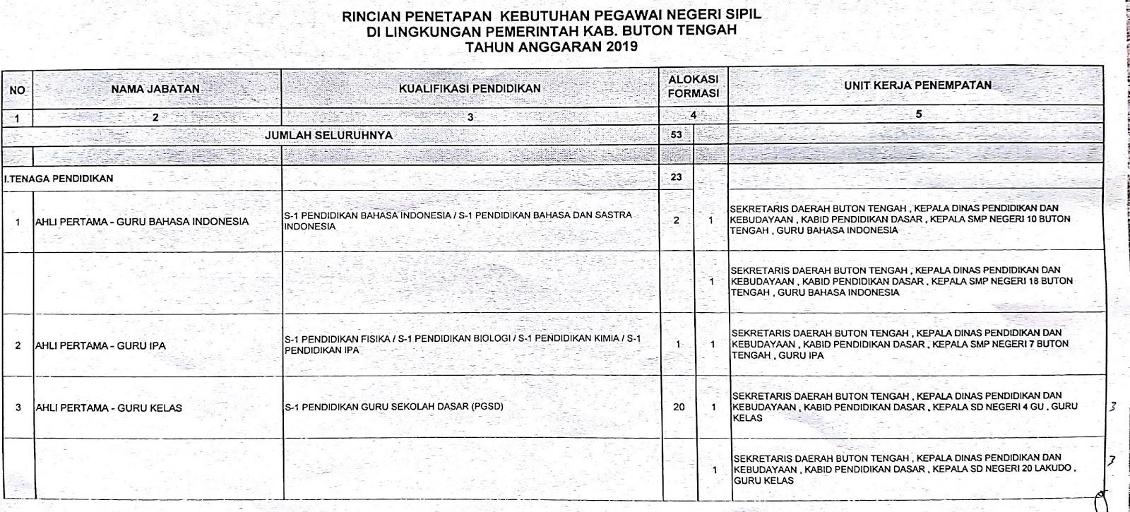 Download Formasi CPNS Kabupaten Buton Tengah Provinsi Sulawesi Tenggara Tahun 2019
