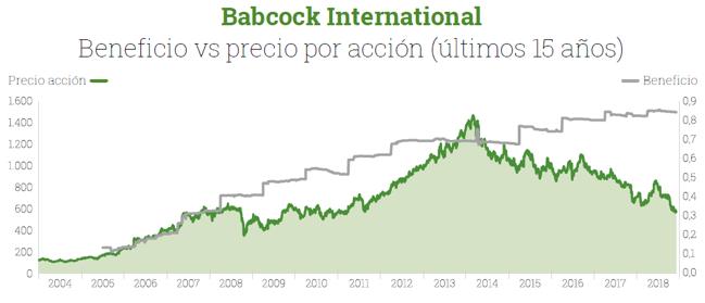 Cotización y beneficio de Babcock