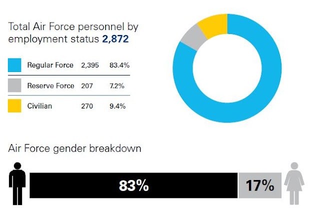 Total Air Force Personnel by Employment Status - RNZAF
