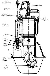 كيف يعمل المحرك رباعي الشوط