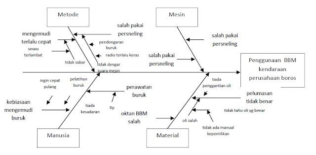 diagram sirip ikan