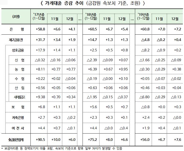 2019년 12월 가계대출 전월대비 0.9조원 전년동월대비 1.0조원 증가