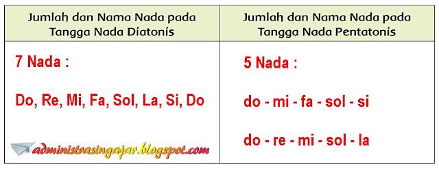 Kunci Jawaban Tema 6 Kelas 5 Halaman 19