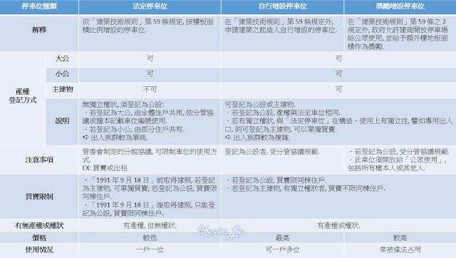停車位種類與登記方式一覽表