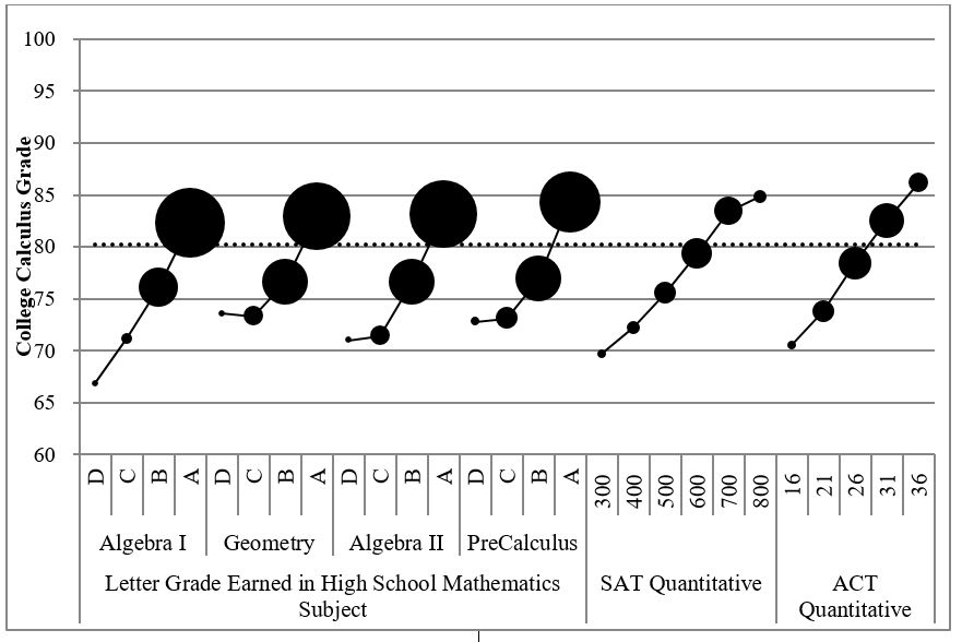 Launchings by david bressoud relationship between grade earned in college calculus and course grade or satact score the symbol area is proportional to the number of students in each fandeluxe Image collections