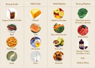 11 Makanan Untuk Sakit Maag, Yang boleh dikonsumsi dan Tidak (Pantangan)