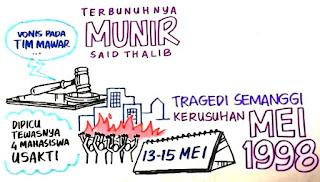 Penyebab Kasus Pelanggaran Hak Asasi Manusia (HAM) di Indonesia
