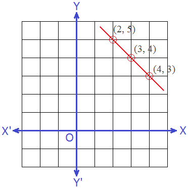 Graph of Linear Equation x + y = 7