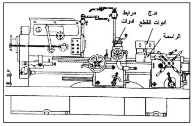 ماكينة الخراطة البرجية