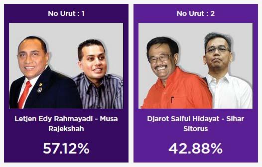 Hasil quick count Pilgub Sumut (LSI Denny JA)