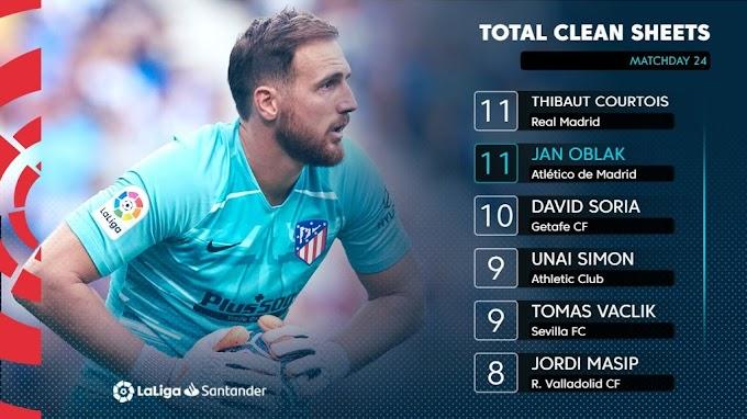 11 clean sheets! Courtois & Oblak continue leading race for La Liga Golden Glove