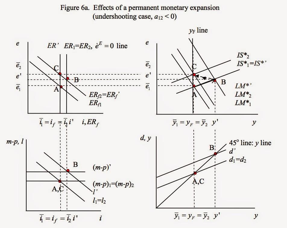 At the Margin: Exchange rate overshooting (4-panel diagram)