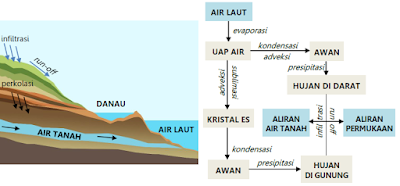 hidrosfer siklus panjang