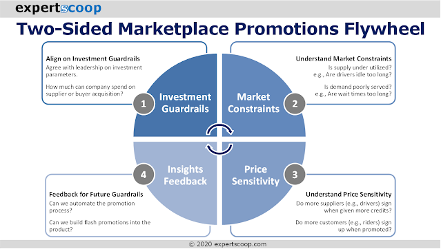 The 4-Step Optimization Cycle for Two-Sided Marketplace Promotions