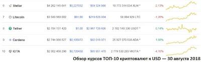 Обзор курсов ТОП-10 криптовалют к USD — 30 августа 2018