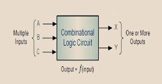 شرح الدوائر المنطقية التوافقية