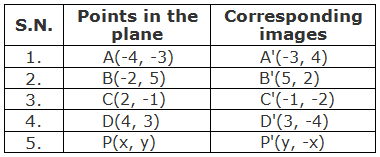 Table of points and their corresponding images under under the rotation through 270° about origin.