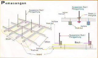 Ukuran Plafon Baja Ringan Gambar - Rencana (lengkap) ~ Kerabat Rumah
