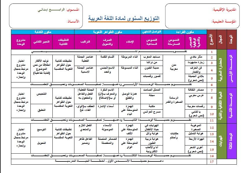 التوزيع السنوي المفيد في اللغة العربية المستوى الرابع 2019-2020