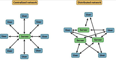 Types of computer networks based on the distribution of information/Data sources
