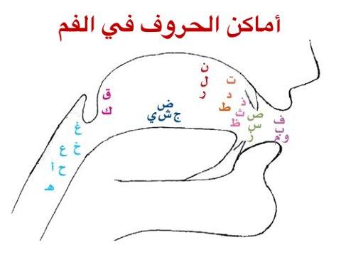 Ilmu Tajwid Al-Quran