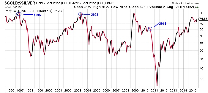 This Has Hened Three Times In The Last 20 Years 1995 2003 And 2017 Respective Gains For Silver Prices