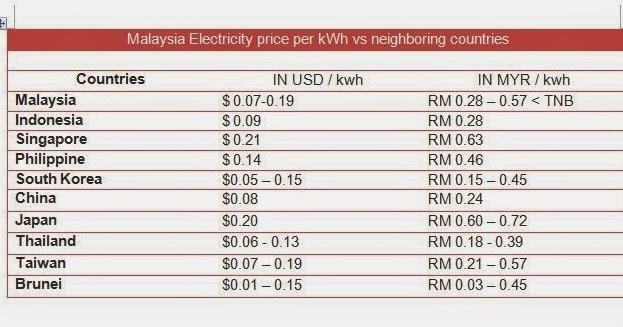 malaysia and neighboring countries electricity prices comparison unitedmy. Black Bedroom Furniture Sets. Home Design Ideas