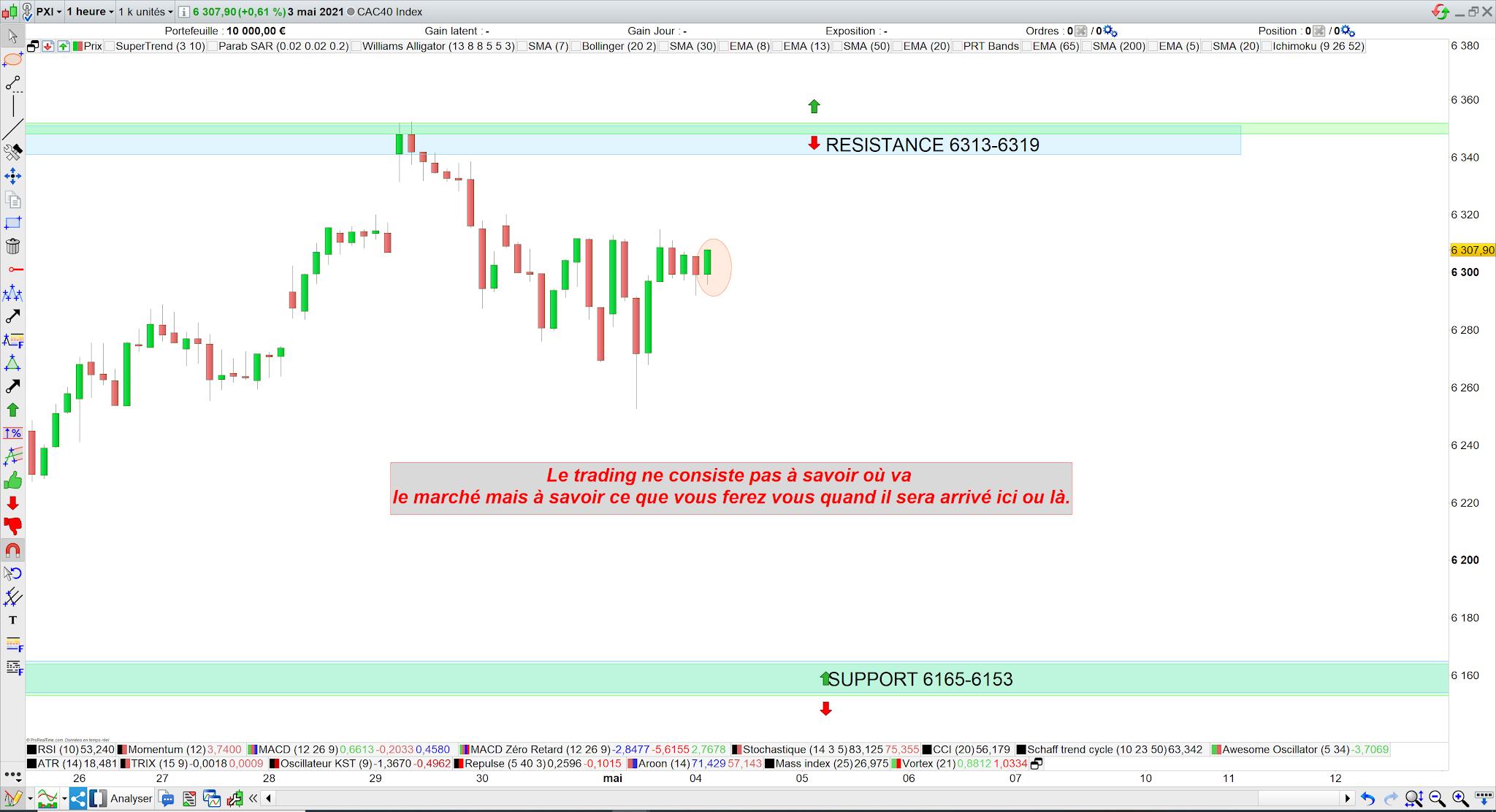 Trading cac40 4 mai 21