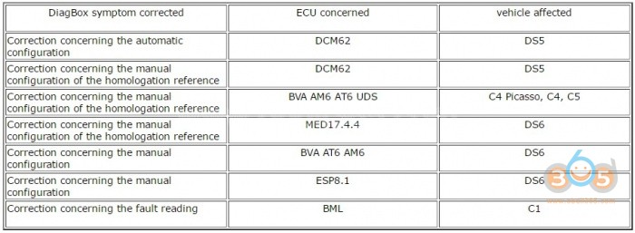 PSA Diagbox V7 V8 V9 Update Feature | Automotive Diagnostic Softare