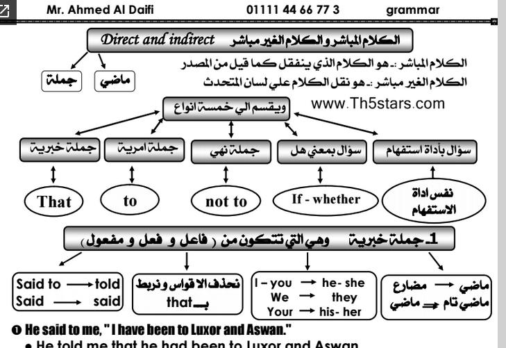 مذكرة مراجعة نهائية لمادة اللغة الإنجليزية