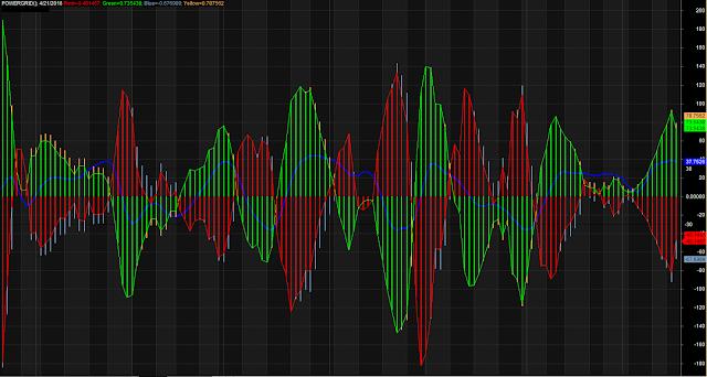 Histogram Flag Trading Indicators