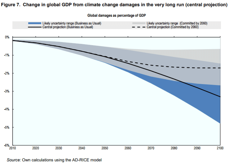 gdp lost due to climate change